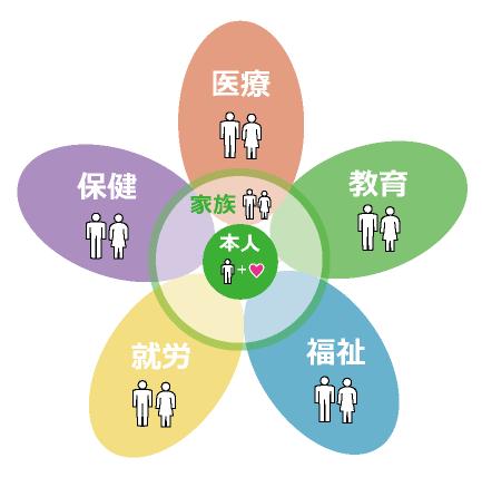 本人を中心に家族、医療、保健、教育、福祉、就労が調和する理念図